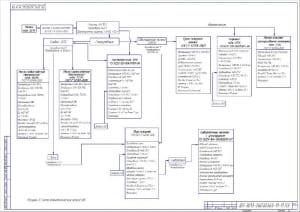 2.Чертеж схемы технологических процессов А2