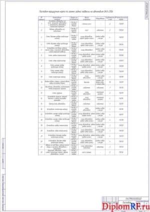 Чертеж карты постовой маршрутной (формат А1)