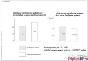 Чертеж оценки экономического эффекта (формат А1)