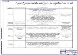 Обзор существующих способов нейтрализации отработавших газов (формат А1)