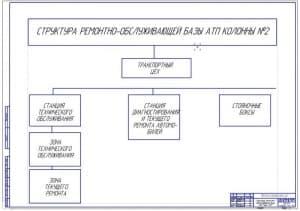Структура ремонтно-обслуживающей базы (ф.А1)