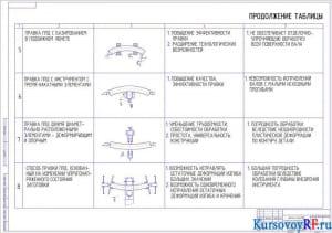 Чертеж Анализ способов снижения технологических остаточных деформаций (2 лист) (формат А1)