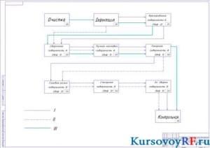Схема технологического процесса восстановления блока цилиндров (формат А1)