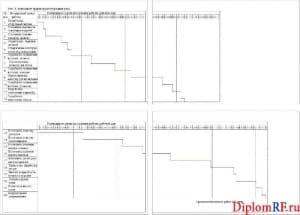 Фрагмент ленточного графика проектируемого узла