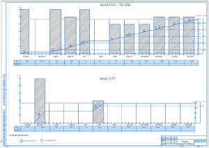 3.Графики машиноиспользования КамАЗ-5320, прицепов ГКБ-8350 и КамАЗ-55111 А1