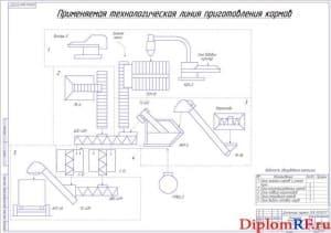 Применяемая технологическая линия приготовления кормов (формат А1)