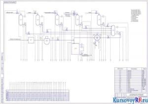 Функциональная схема автоматизации взбивания зефирной массы под давлением