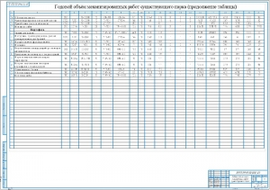 3.Механизированные работы существующего парка (продолжение таблицы, лист 3) А1