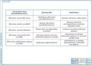 3.Таблица способы увеличения производительности цилиндрического триера А1