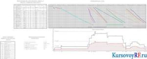 Календарный план, график движения рабочих, формирование комплекса работ и расчет продолжительности, схема разбивки объекта на частные фронты, технико-экономические показатели