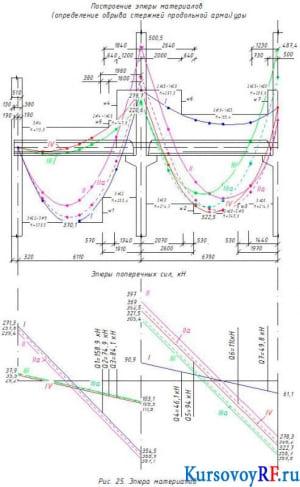 Построение эпюры материалов (определение обрыва стержней продольной арматуры) – эскизный чертеж