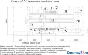 Схема стендовой технологии изготовления колонн