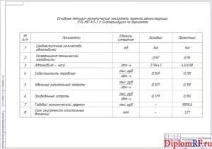 Схема технико-экономические показатели проекта реконструкции (формат А1)