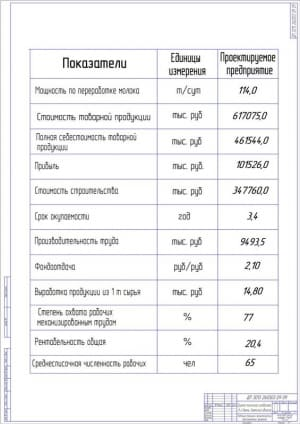 3.Таблица технико-экономических показателей проекта А1