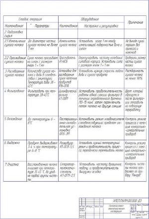 3.Пооперационно-технологическая схема А1
