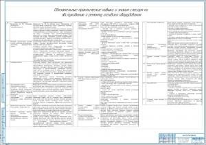 3.Таблица обязательные практические навыки и знания слесаря по ремонту газового оборудования А1