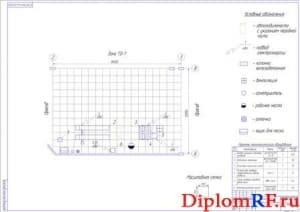 Технологическая планировка участка диагностики (формат А1)