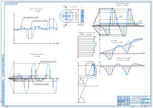 3.Чертеж динамического синтеза рычажного механизма А1