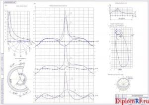 Чертеж диаграмм (формат А1)