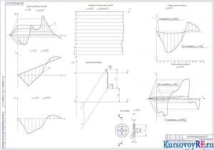 Чертеж Динамический синтез рычажного механизма (формат А1)