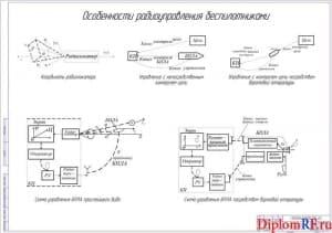 Особенности радиоуправления БПЛА (А1)