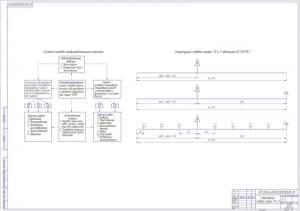 Чертёж структурного годового графика ТО и Р  (формат А1)