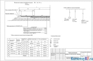 Чертеж поперечного профиля автомобильной дороги, схема снабжения трассы материалами, таблица сравнения вариантов местоположения АБЗ