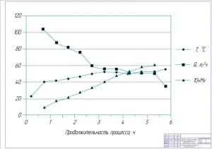 4.Зависимость скорости фильтрации раствора, температуры и степени  концентрирования белка от продолжительности процесса А1