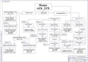 4.Схема технологического направления А1