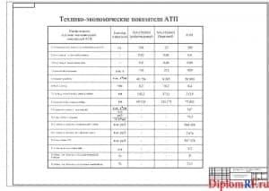 Чертёж технико-экономических параметров АТП (формат А1)