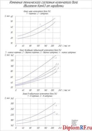 Чертёж графиков изменения технического состояния коленчатого вала (формат А1)
