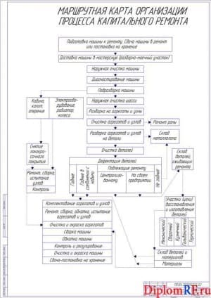 Маршрутная карта (А1)