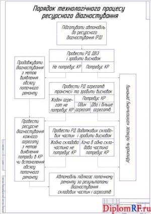 Чертеж порядка процесса технологического диагностирования ресурсного (формат А1)
