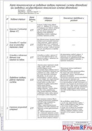 Чертеж карты технологической (формат 2хА1)