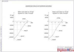 Чертеж показателей экономических (формат А1)
