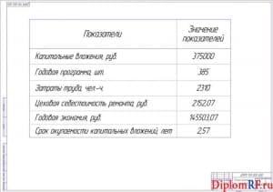 Чертёж показателей проекта технико-экономических (формат А1)