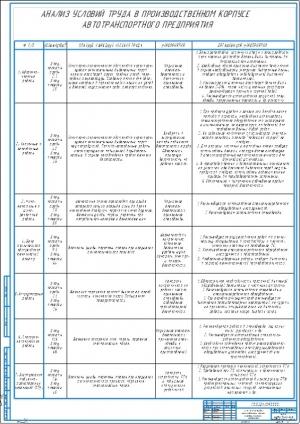 4.Таблица условия труда в производственном корпусе автотранспортного предприятия А1