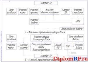 Схема организации ТО на СТОА (формат А1)
