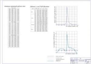 Результаты теплового расчета ДВС (ф.А1)