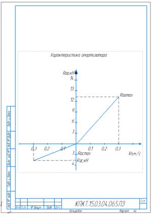 4.График характеристики амортизатора А4