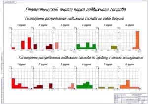 Чертеж Статистический анализ парка подвижного состава (А1)