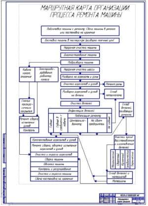 Маршрутная карта ремонта машин (ф.А1)