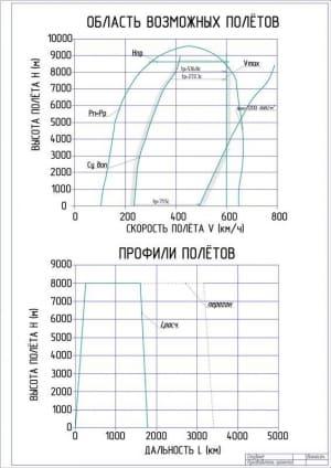 4.Чертеж область возможных полетов и их профили (формат А1)