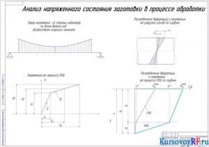 Чертеж Анализ напряженного состояния заготовки в процессе обработки (формат А1)