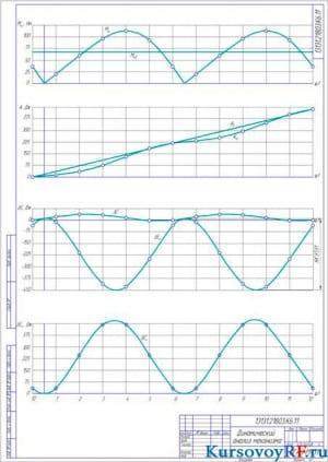 Чертеж динамического анализа механизма (формат А2)