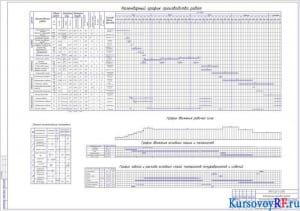 Календарный план строительства, График движения рабочей силы, График движения основных машин и механизмов, График завоза и расхода основных материалов. ТЭП