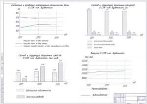 5.Плакат анализа производственной деятельности А1