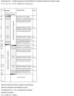 1-12. Чертежи графиков движения автомобилей по прямому варианту (турная езда)