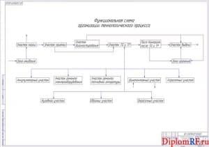 Чертёж организационной схемы технологического процесса (формат А1)