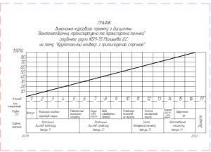 5.Эскизный чертеж графика курсовой работы